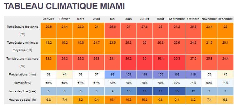 Tableau climatique Miami Floride