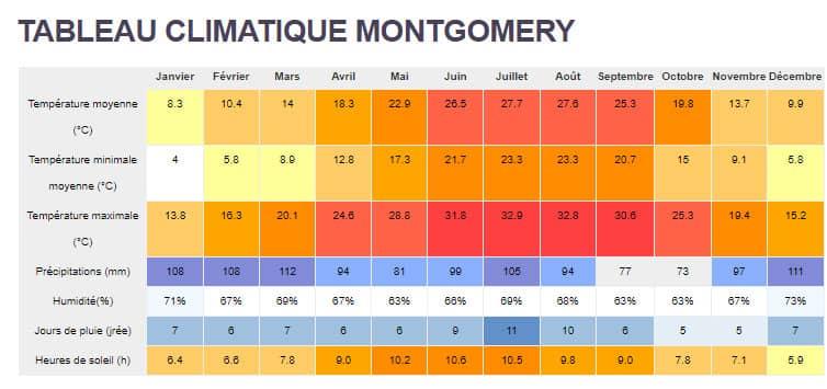 Tableau climatique montgomery-Alabama