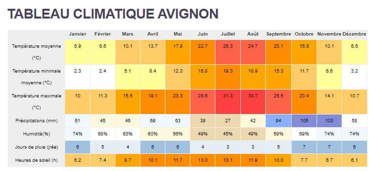 tableau-climatique-Avignon