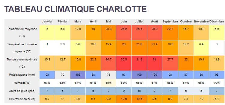 tableau climatique Charlotte Caroline du Nord